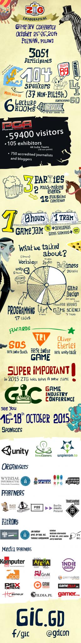 ZTG_Infografika